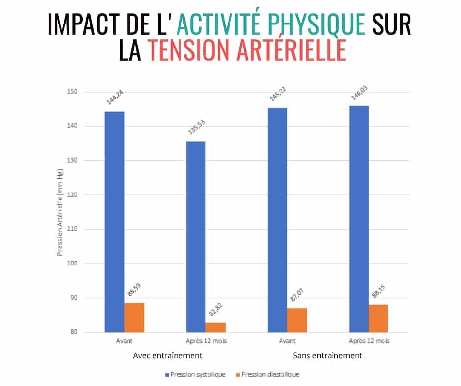 Impact de l'activité physique sur la tension artérielle