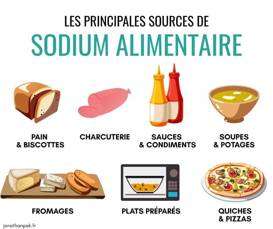 Sources de sodium